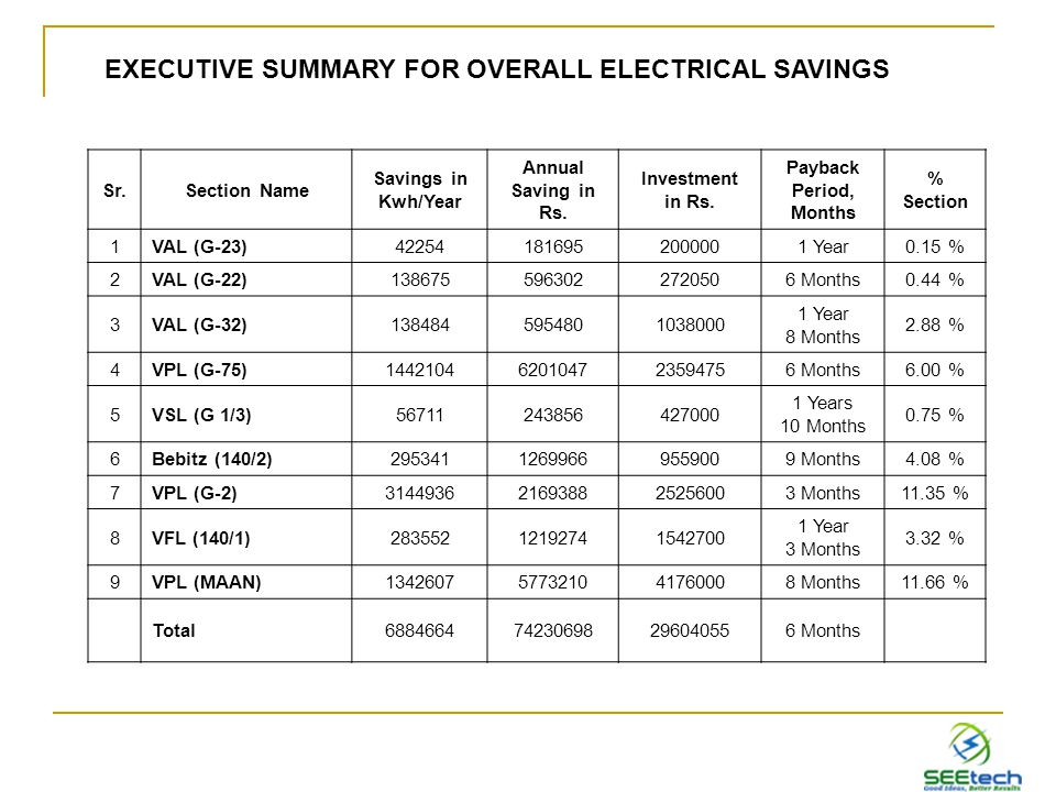 Sr.Section Name Savings in Kwh/Year Annual Saving in Rs.