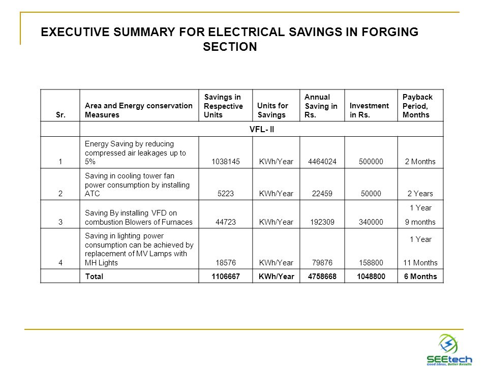 Sr. Area and Energy conservation Measures Savings in Respective Units Units for Savings Annual Saving in Rs. Investment in Rs. Payback Period, Months