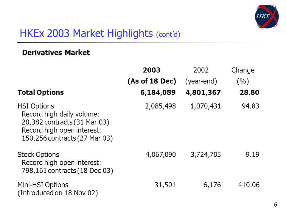 6 HKEx 2003 Market Highlights (contd) Derivatives Market 20032002Change (As of 18 Dec)(year-end)(%) Total Options6,184,0894,801,36728.80 HSI Options Record high daily volume: 20,382 contracts (31 Mar 03) Record high open interest: 150,256 contracts (27 Mar 03) Stock Options Record high open interest: 798,161 contracts (18 Dec 03) 2,085,498 4,067,090 1,070,431 3,724,705 94.83 9.19 Mini-HSI Options (Introduced on 18 Nov 02) 31,5016,176410.06