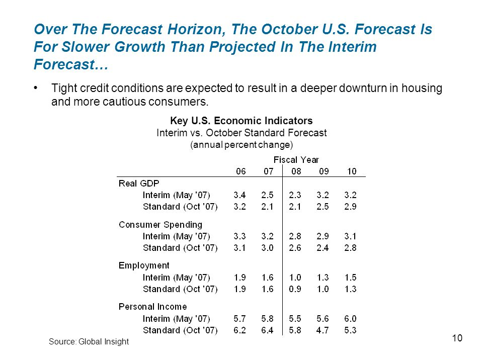 Over The Forecast Horizon, The October U.S.
