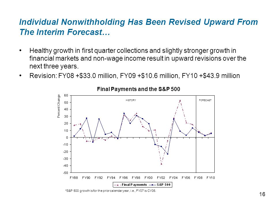 Individual Nonwithholding Has Been Revised Upward From The Interim Forecast… Healthy growth in first quarter collections and slightly stronger growth in financial markets and non-wage income result in upward revisions over the next three years.