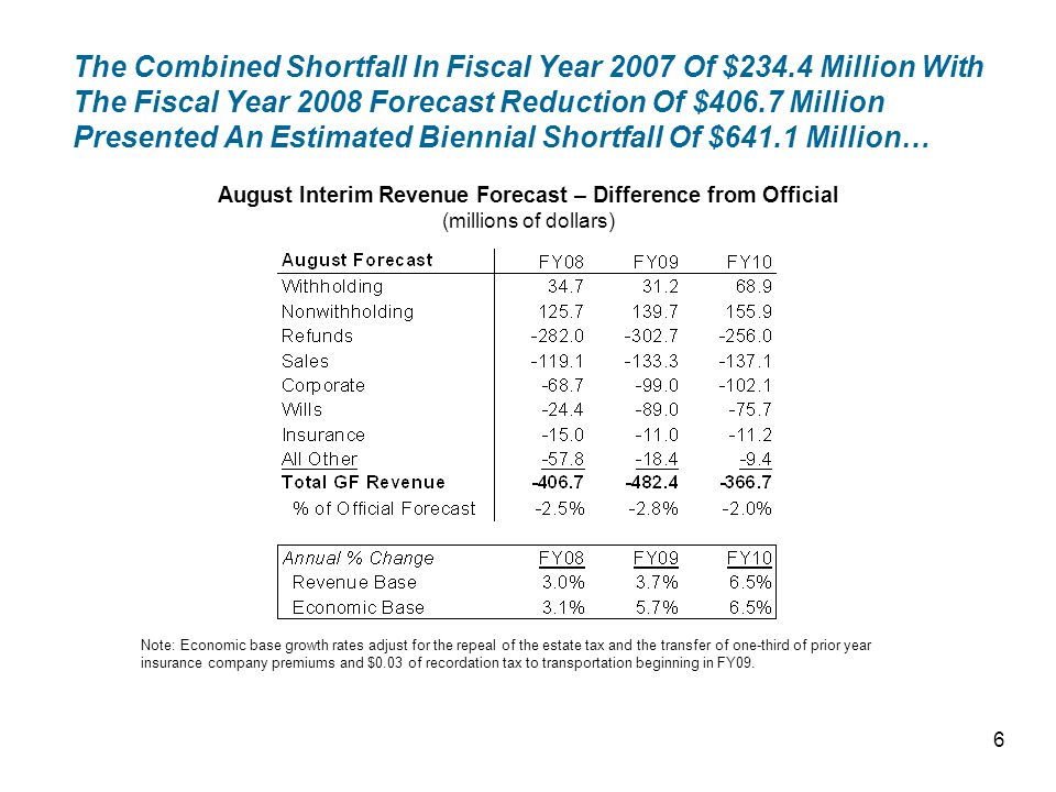 The Combined Shortfall In Fiscal Year 2007 Of $234.4 Million With The Fiscal Year 2008 Forecast Reduction Of $406.7 Million Presented An Estimated Biennial Shortfall Of $641.1 Million… August Interim Revenue Forecast – Difference from Official (millions of dollars) Note:Economic base growth rates adjust for the repeal of the estate tax and the transfer of one-third of prior year insurance company premiums and $0.03 of recordation tax to transportation beginning in FY09.