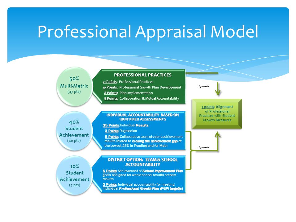 Professional Appraisal Model PROFESSIONAL PRACTICES 21 Points: 21 Points: Professional Practices 10 Points: 10 Points: Professional Growth Plan Develo
