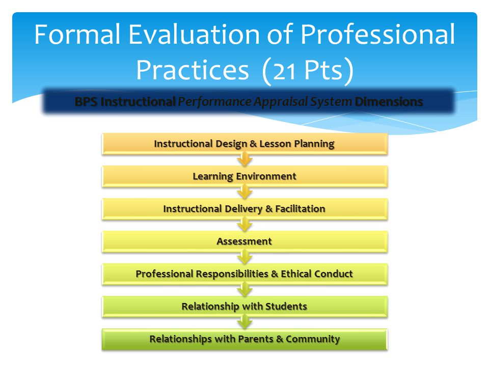 Formal Evaluation of Professional Practices (21 Pts) BPS Instructional Dimensions BPS Instructional Performance Appraisal System Dimensions