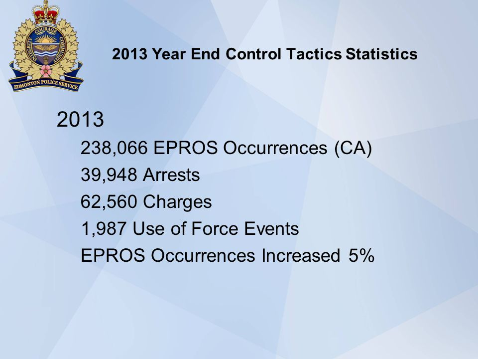 2013 Year End Control Tactics Statistics 2013 238,066 EPROS Occurrences (CA) 39,948 Arrests 62,560 Charges 1,987 Use of Force Events EPROS Occurrences Increased 5%