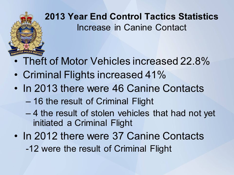 2013 Year End Control Tactics Statistics Increase in Canine Contact Theft of Motor Vehicles increased 22.8% Criminal Flights increased 41% In 2013 there were 46 Canine Contacts –16 the result of Criminal Flight –4 the result of stolen vehicles that had not yet initiated a Criminal Flight In 2012 there were 37 Canine Contacts -12 were the result of Criminal Flight