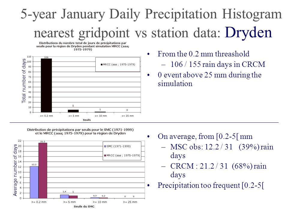 5-year January Daily Precipitation Histogram nearest gridpoint vs station data: Dryden Average number of days Total number of days From the 0.2 mm threashold –106 / 155 rain days in CRCM 0 event above 25 mm during the simulation On average, from [0.2-5[ mm –MSC obs: 12.2 / 31 (39%) rain days –CRCM : 21.2 / 31 (68%) rain days Precipitation too frequent [0.2-5[