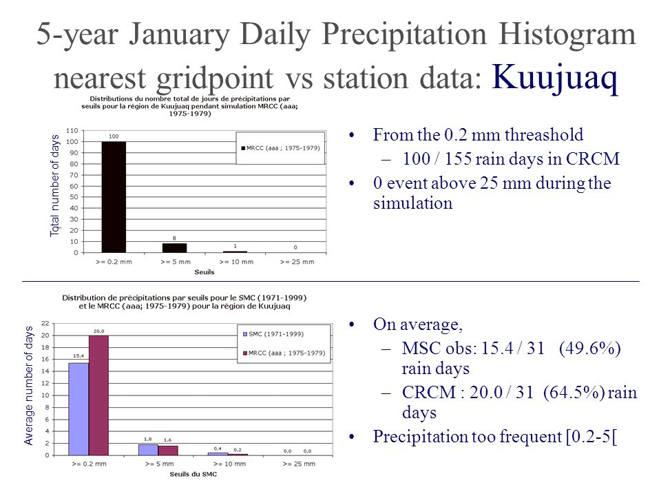 5-year January Daily Precipitation Histogram nearest gridpoint vs station data: Kuujuaq From the 0.2 mm threashold –100 / 155 rain days in CRCM 0 event above 25 mm during the simulation On average, –MSC obs: 15.4 / 31 (49.6%) rain days –CRCM : 20.0 / 31 (64.5%) rain days Precipitation too frequent [0.2-5[ Average number of days Total number of days