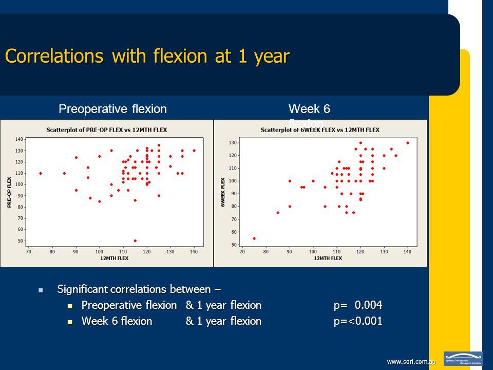 www.sori.com.au Correlations with flexion at 1 year Significant correlations between – Significant correlations between – Preoperative flexion & 1 year flexion p= 0.004 Preoperative flexion & 1 year flexion p= 0.004 Week 6 flexion & 1 year flexionp=<0.001 Week 6 flexion & 1 year flexionp=<0.001 Preoperative flexionWeek 6 flexion