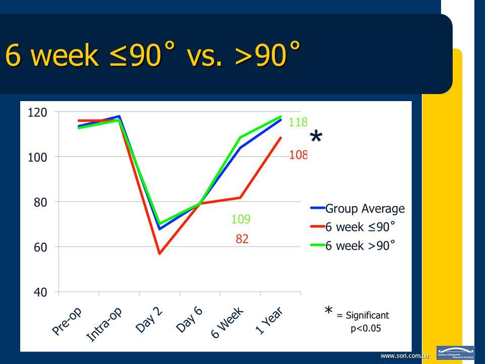 www.sori.com.au 6 week 90˚ vs. >90˚