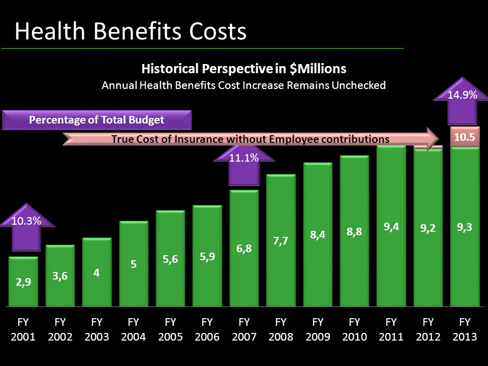 Health Benefits Costs 10.3% 11.1% 14.9% Percentage of Total Budget True Cost of Insurance without Employee contributions