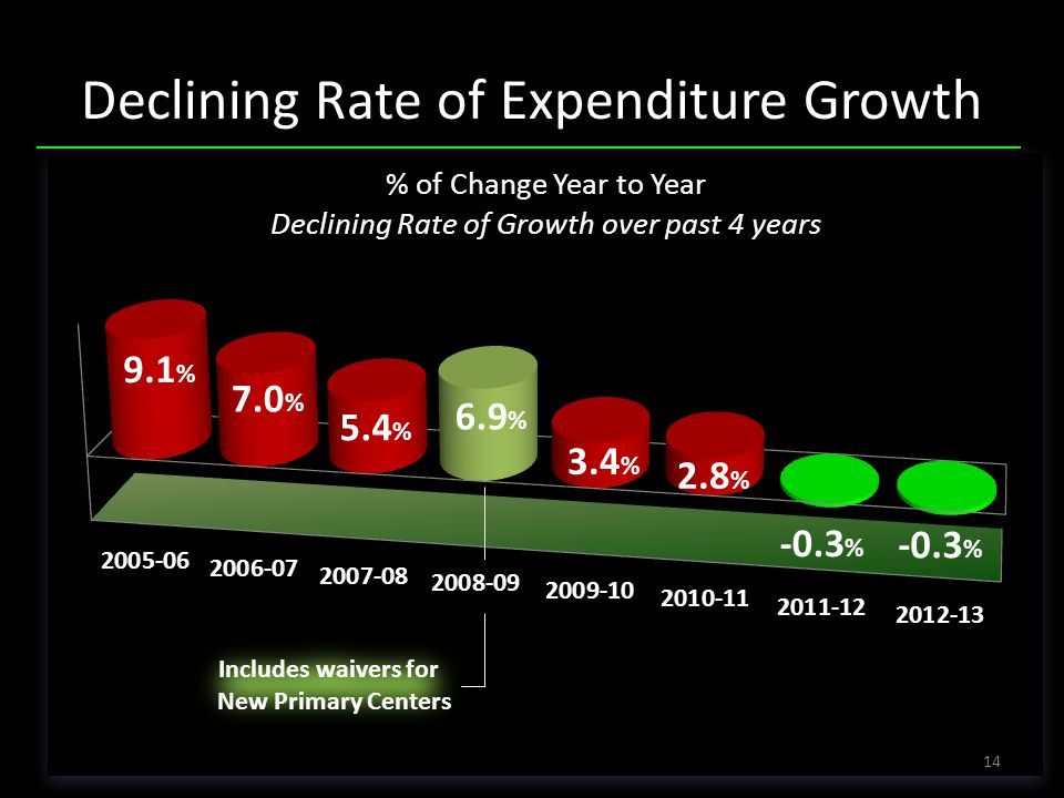 Declining Rate of Expenditure Growth Includes waivers for New Primary Centers 14 9.1 % 7.0 % 5.4 % 6.9 % 3.4 % 2.8 % -0.3 %