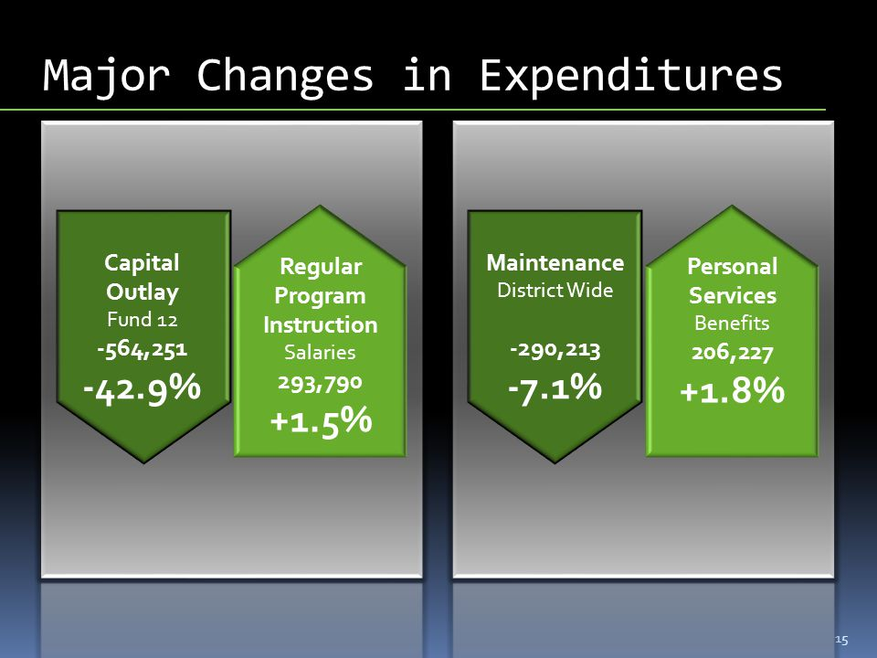 Major Changes in Expenditures 15 Regular Program Instruction Salaries 293,790 +1.5% Capital Outlay Fund 12 -564,251 -42.9% Personal Services Benefits 206,227 +1.8% Maintenance District Wide -290,213 -7.1%