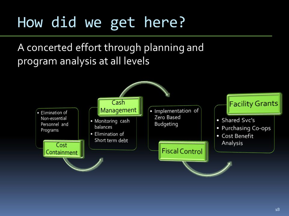 How did we get here? 18 A concerted effort through planning and program analysis at all levels