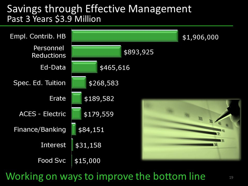 19 Working on ways to improve the bottom line Savings through Effective Management Past 3 Years $3.9 Million