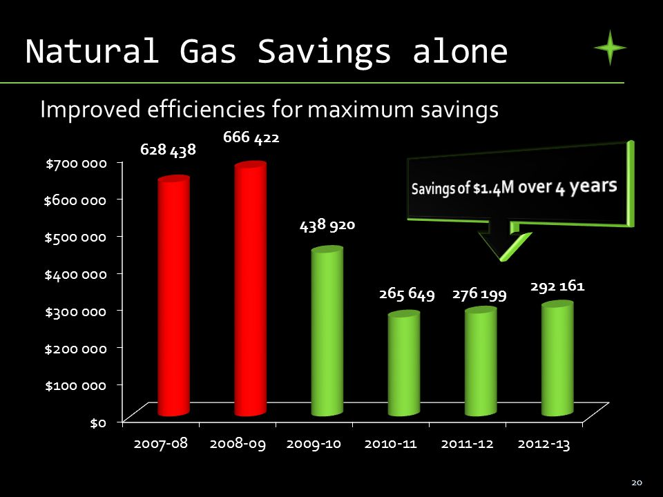 Natural Gas Savings alone 20 Improved efficiencies for maximum savings