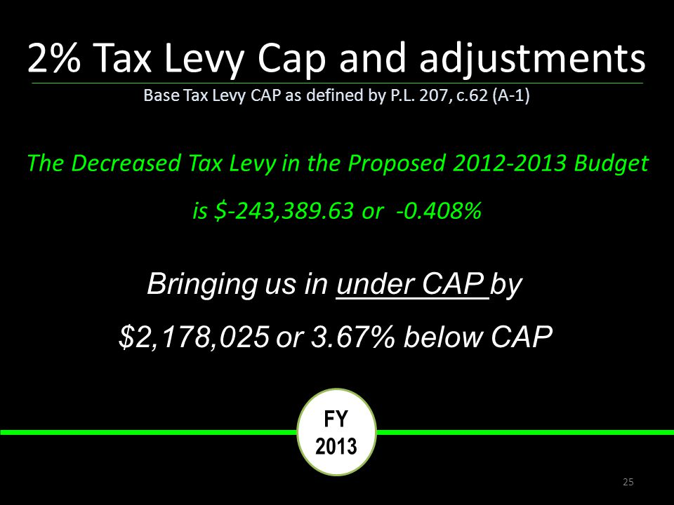 25 Bringing us in under CAP by $2,178,025 or 3.67% below CAP The Decreased Tax Levy in the Proposed 2012-2013 Budget is $-243,389.63 or -0.408% 2% Tax Levy Cap and adjustments Base Tax Levy CAP as defined by P.L.