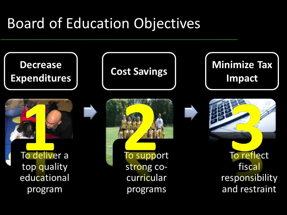 3 To deliver a top quality educational program To support strong co- curricular programs To reflect fiscal responsibility and restraint Board of Education Objectives Decrease Expenditures Cost Savings Minimize Tax Impact