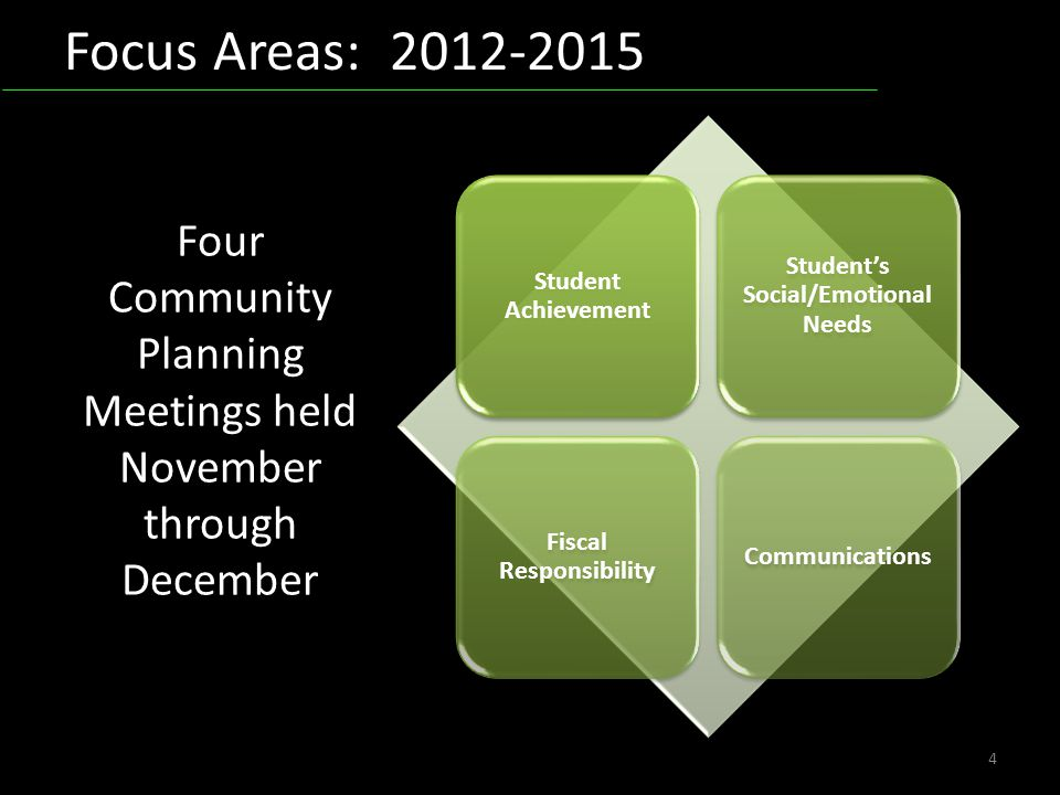 Focus Areas: 2012-2015 4 Student Achievement Students Social/Emotional Needs Fiscal Responsibility Communications Four Community Planning Meetings hel