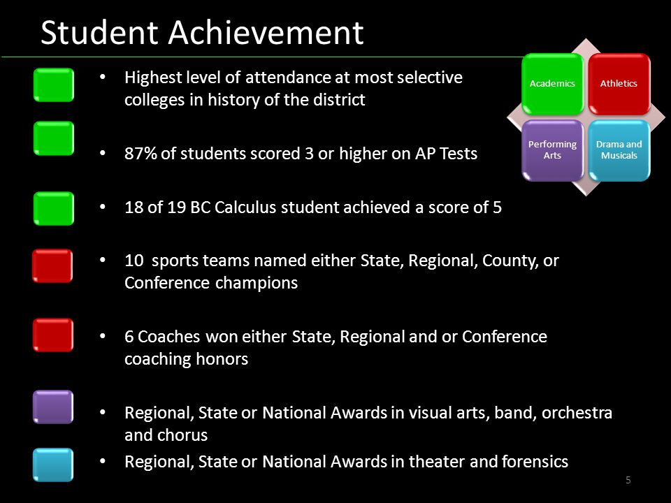Student Achievement 5 AcademicsAthletics Performing Arts Drama and Musicals Highest level of attendance at most selective colleges in history of the district 87% of students scored 3 or higher on AP Tests 18 of 19 BC Calculus student achieved a score of 5 10 sports teams named either State, Regional, County, or Conference champions 6 Coaches won either State, Regional and or Conference coaching honors Regional, State or National Awards in visual arts, band, orchestra and chorus Regional, State or National Awards in theater and forensics