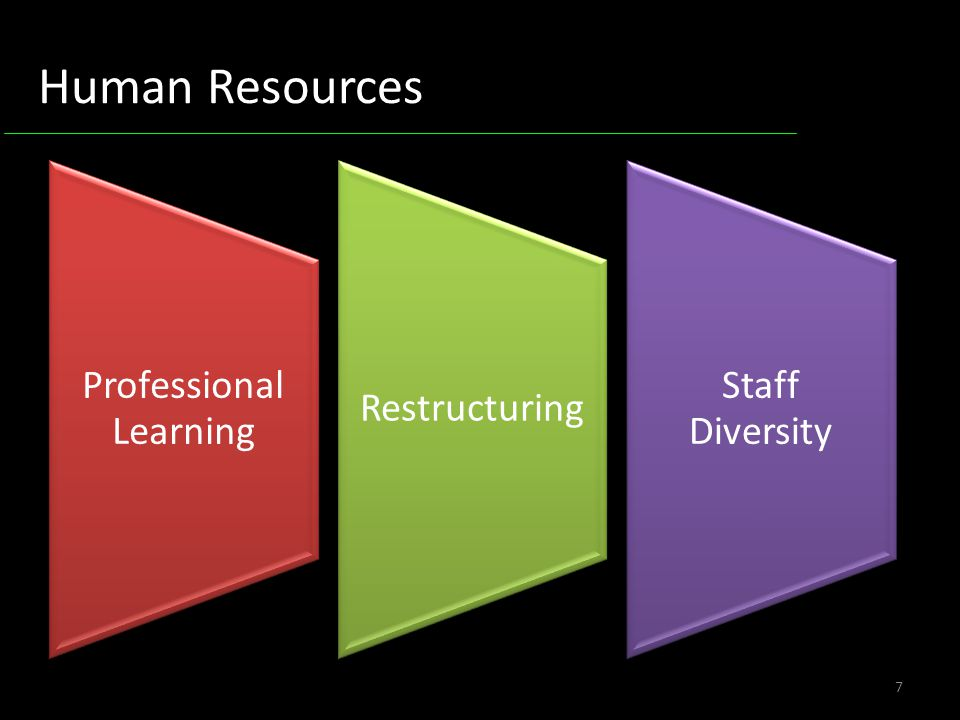 7 Human Resources Professional Learning Restructuring Staff Diversity