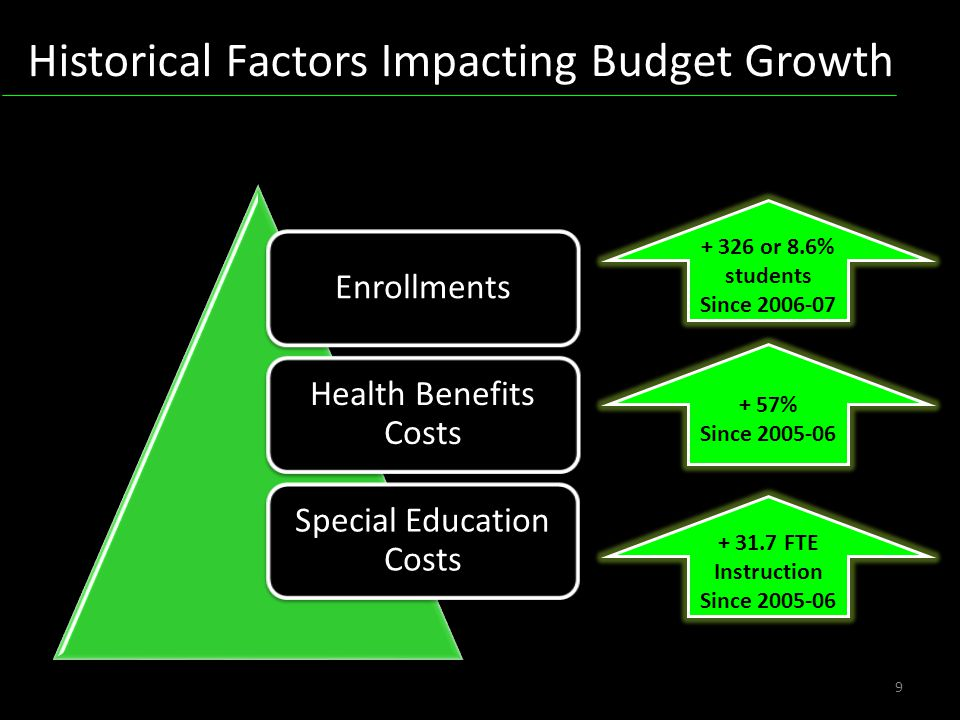 9 Enrollments Health Benefits Costs Special Education Costs + 326 or 8.6% students Since 2006-07 + 57% Since 2005-06 + 31.7 FTE Instruction Since 2005