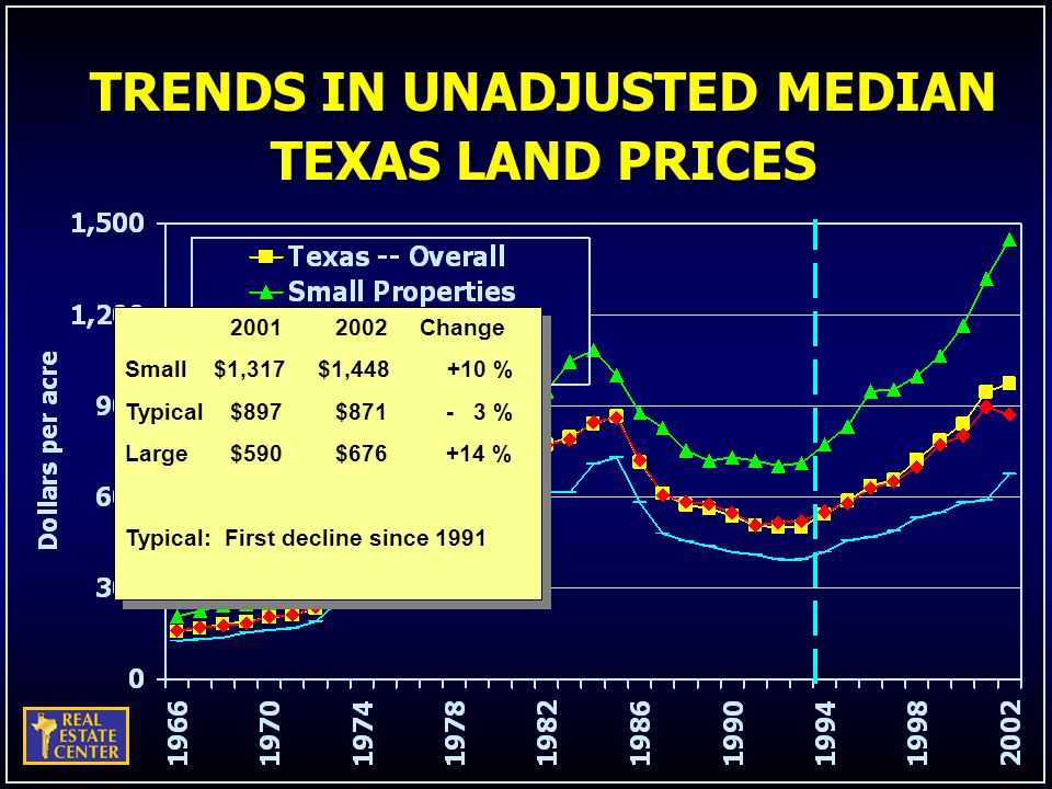 TRENDS IN UNADJUSTED MEDIAN TEXAS LAND PRICES 20012002 Change Small $1,317 $1,448 +10 % Typical$897$871 - 3 % Large$590$676 +14 % Typical: First decline since 1991 20012002 Change Small $1,317 $1,448 +10 % Typical$897$871 - 3 % Large$590$676 +14 % Typical: First decline since 1991