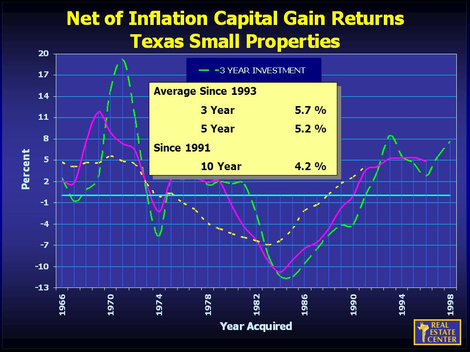 Average Since 1993 3 Year5.7 % 5 Year5.2 % Since 1991 10 Year4.2 % Average Since 1993 3 Year5.7 % 5 Year5.2 % Since 1991 10 Year4.2 %