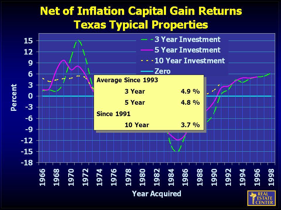 Average Since 1993 3 Year4.9 % 5 Year4.8 % Since 1991 10 Year3.7 % Average Since 1993 3 Year4.9 % 5 Year4.8 % Since 1991 10 Year3.7 %
