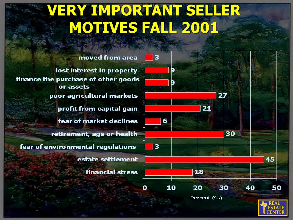VERY IMPORTANT SELLER MOTIVES FALL 2001