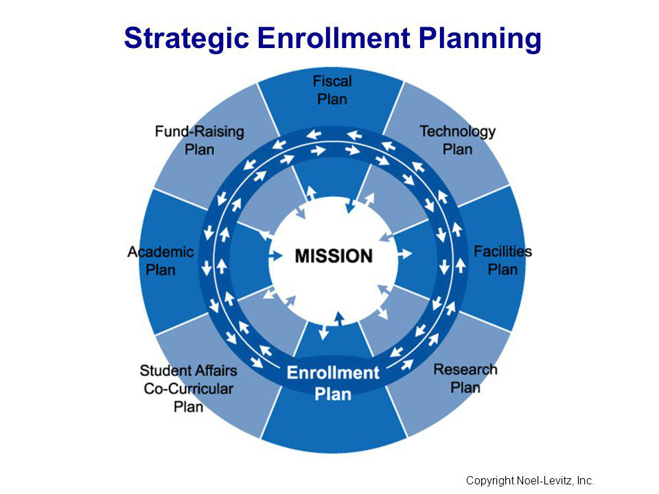 Copyright Noel-Levitz, Inc. Strategic Enrollment Planning