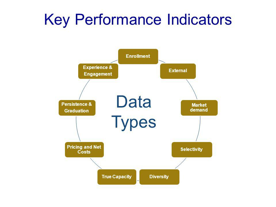 Key Performance Indicators EnrollmentExternal Market demand SelectivityDiversityTrue Capacity Pricing and Net Costs Persistence & Graduation Experience & Engagement Data Types