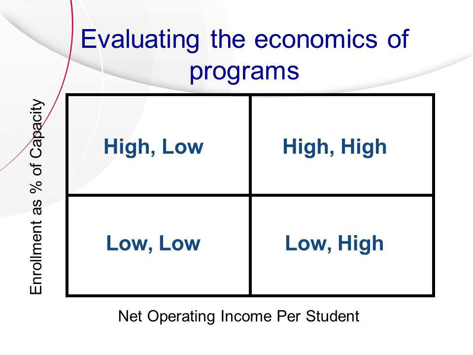 Evaluating the economics of programs Enrollment as % of Capacity Net Operating Income Per Student High, High Low, HighLow, Low High, Low