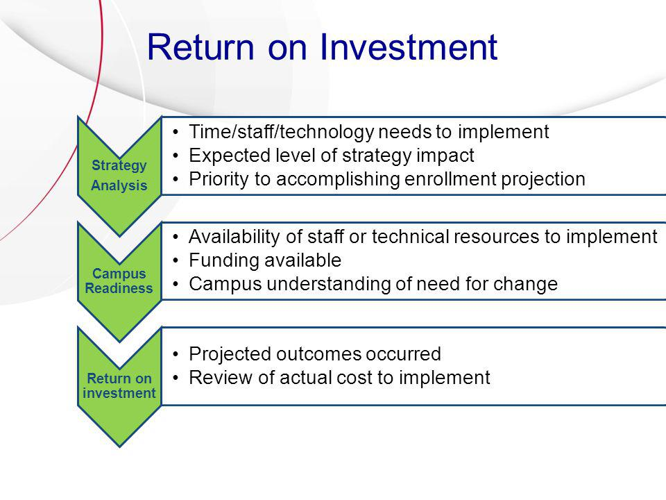 Return on Investment Strategy Analysis Time/staff/technology needs to implement Expected level of strategy impact Priority to accomplishing enrollment projection Campus Readiness Availability of staff or technical resources to implement Funding available Campus understanding of need for change Return on investment Projected outcomes occurred Review of actual cost to implement