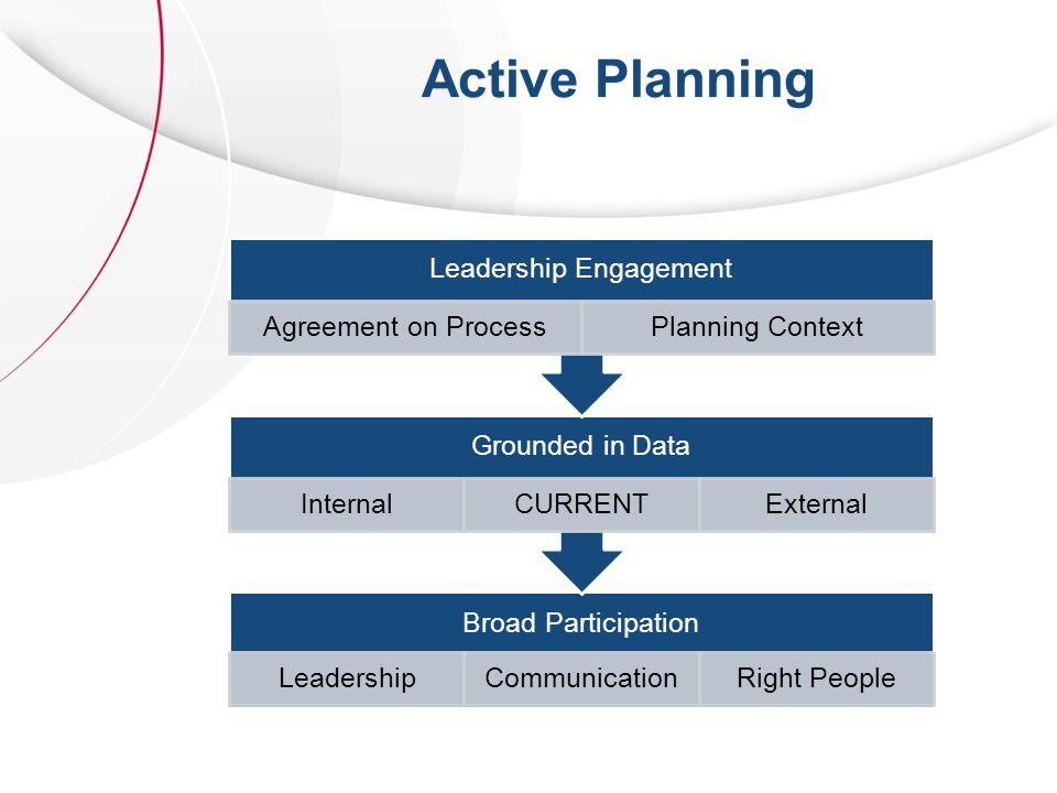 Active Planning Broad Participation LeadershipCommunicationRight People Grounded in Data InternalCURRENTExternal Leadership Engagement Agreement on ProcessPlanning Context