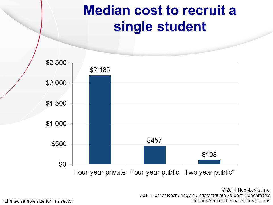 Median cost to recruit a single student © 2011 Noel-Levitz, Inc.
