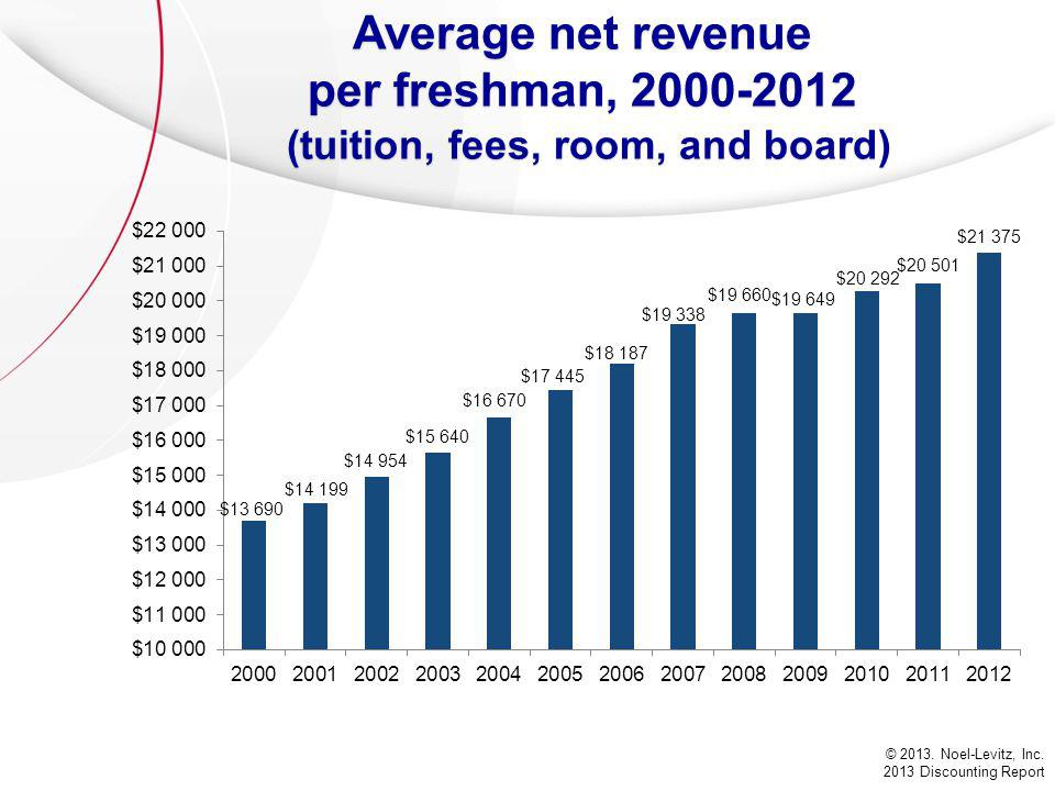 Average net revenue per freshman, 2000-2012 (tuition, fees, room, and board) © 2013.