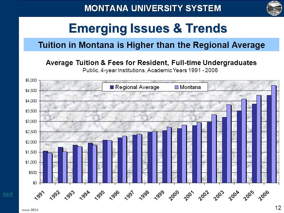12 Emerging Issues & Trends Tuition in Montana is Higher than the Regional Average source: IPEDS Average Tuition & Fees for Resident, Full-time Underg