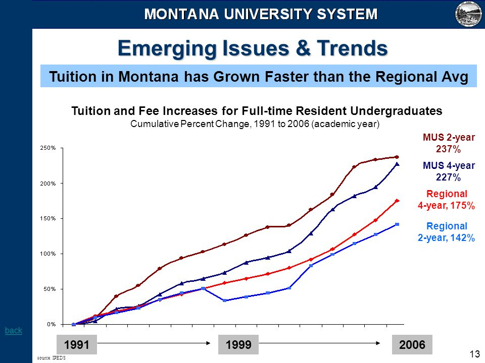 13 Emerging Issues & Trends Tuition in Montana has Grown Faster than the Regional Avg 199119992006 source: IPEDS Tuition and Fee Increases for Full-ti