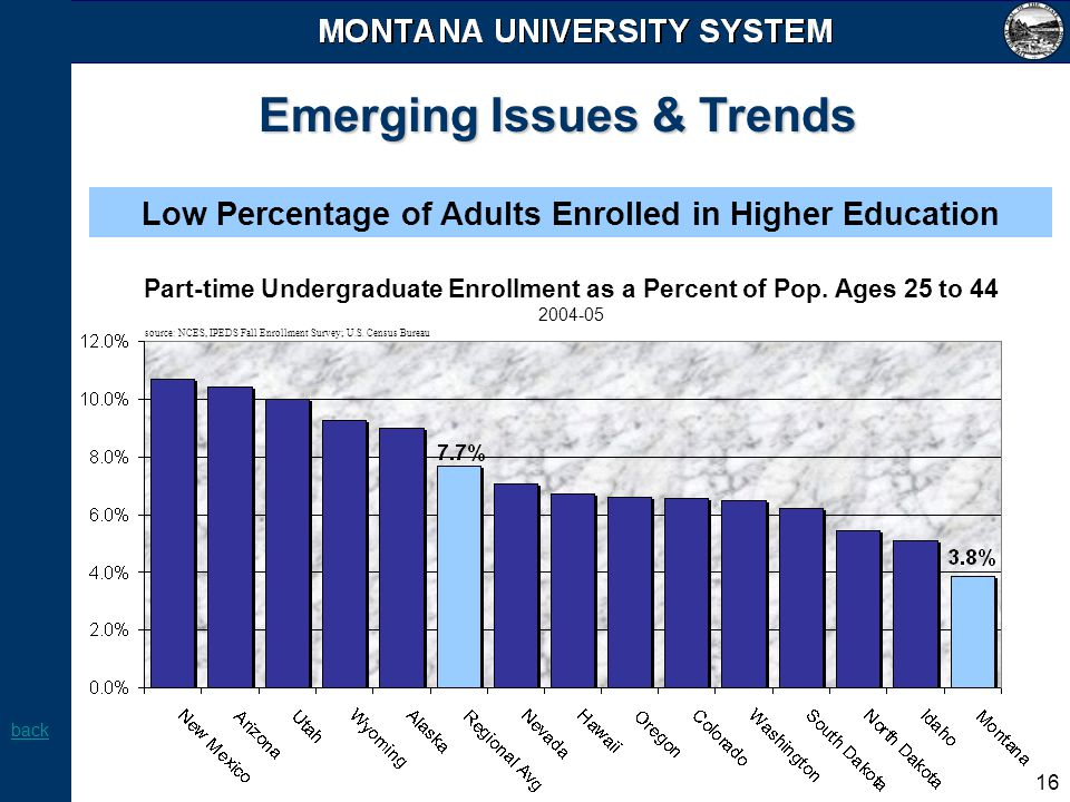 16 Emerging Issues & Trends Low Percentage of Adults Enrolled in Higher Education Part-time Undergraduate Enrollment as a Percent of Pop. Ages 25 to 4
