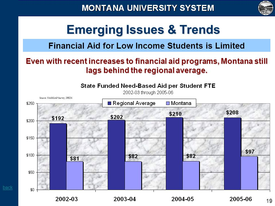 19 Emerging Issues & Trends Financial Aid for Low Income Students is Limited Even with recent increases to financial aid programs, Montana still lags