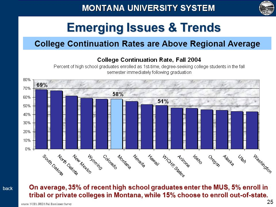 25 Emerging Issues & Trends College Continuation Rates are Above Regional Average source: NCES, IPEDS Fall Enrollment Survey On average, 35% of recent