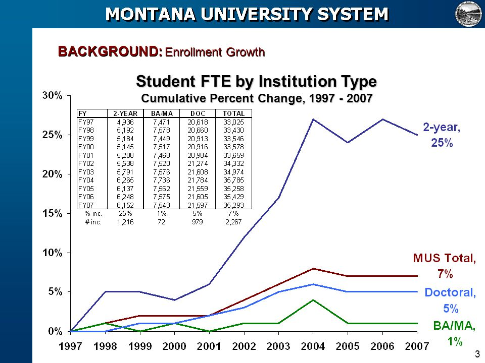 3 BACKGROUND: Enrollment Growth Student FTE by Institution Type Cumulative Percent Change, 1997 - 2007