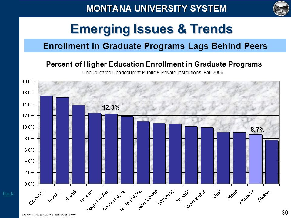 30 Emerging Issues & Trends Enrollment in Graduate Programs Lags Behind Peers Percent of Higher Education Enrollment in Graduate Programs back Undupli