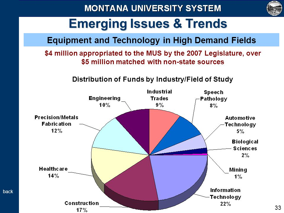 33 Emerging Issues & Trends Equipment and Technology in High Demand Fields $4 million appropriated to the MUS by the 2007 Legislature, over $5 million