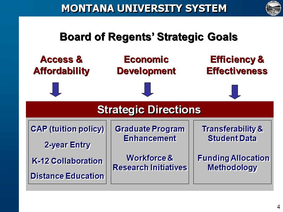 4 Board of Regents Strategic Goals Access & Affordability Economic Development Efficiency & Effectiveness CAP (tuition policy) 2-year Entry K-12 Colla