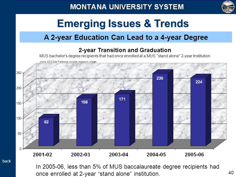 40 Emerging Issues & Trends A 2-year Education Can Lead to a 4-year Degree 2-year Transition and Graduation MUS bachelor's degree recipients that had