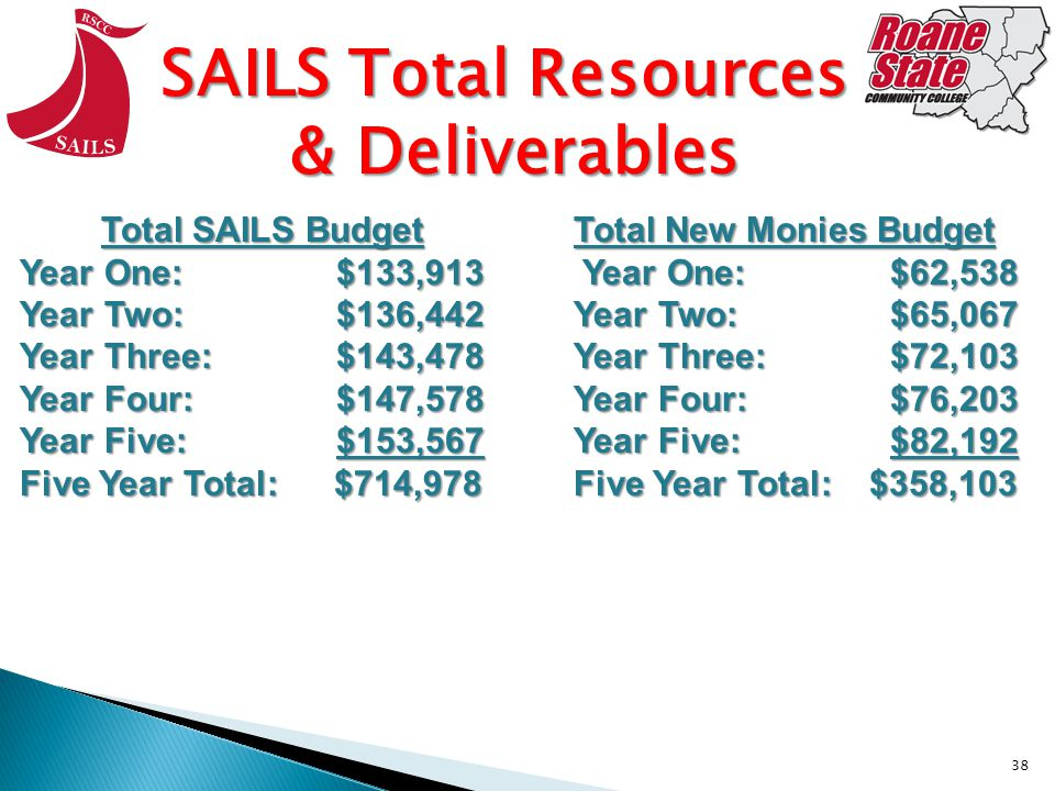 38 SAILS Total Resources & Deliverables SAILS Total Resources & Deliverables Total SAILS Budget Year One:$133,913 Year Two:$136,442 Year Three:$143,478 Year Four:$147,578 Year Five:$153,567 Five Year Total: $714,978 Total New Monies Budget Year One:$62,538 Year One:$62,538 Year Two:$65,067 Year Three:$72,103 Year Four:$76,203 Year Five:$82,192 Five Year Total: $358,103
