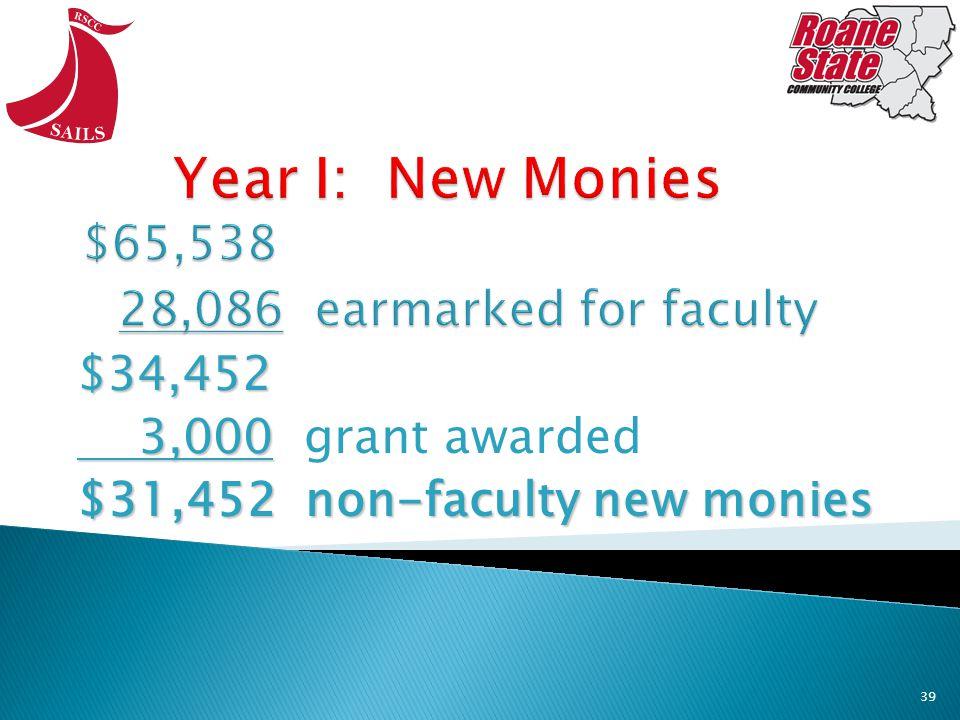 $34,452 3,000 3,000 grant awarded $31,452 non-faculty new monies 39