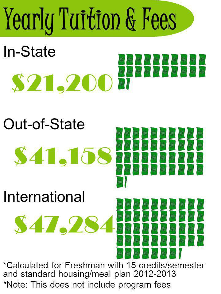 Yearly Tuition & Fees In-State Out-of-State International *Calculated for Freshman with 15 credits/semester and standard housing/meal plan 2012-2013 *